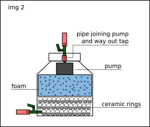 A diy external filter for a 26 gallon or bigger aquarium for Diy biological filter
