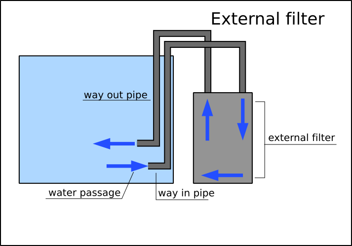 External aquarium filter scheme